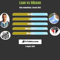 Luan vs Alisson h2h player stats