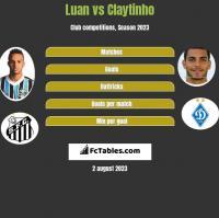 Luan vs Claytinho h2h player stats