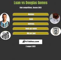 Luan vs Douglas Gomes h2h player stats
