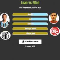 Luan vs Elton h2h player stats