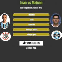 Luan vs Maicon h2h player stats