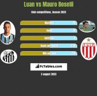 Luan vs Mauro Boselli h2h player stats