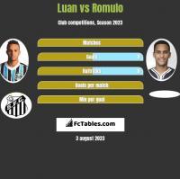 Luan vs Romulo h2h player stats