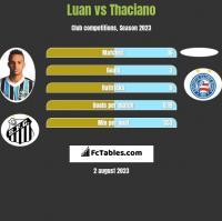 Luan vs Thaciano h2h player stats