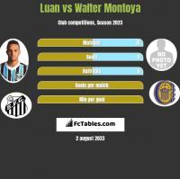 Luan vs Walter Montoya h2h player stats