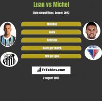 Luan vs Michel h2h player stats