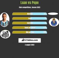 Luan vs Pepe h2h player stats