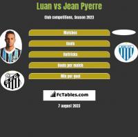 Luan vs Jean Pyerre h2h player stats