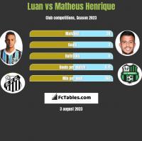 Luan vs Matheus Henrique h2h player stats