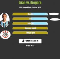 Luan vs Gregore h2h player stats