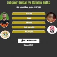 Lubomir Guldan vs Bohdan Butko h2h player stats
