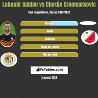 Lubomir Guldan vs Djordje Crnomarkovic h2h player stats