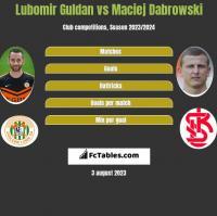 Lubomir Guldan vs Maciej Dabrowski h2h player stats