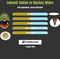Lubomir Guldan vs Mariusz Malec h2h player stats