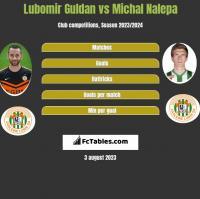 Lubomir Guldan vs Michał Nalepa h2h player stats