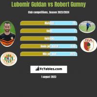 Lubomir Guldan vs Robert Gumny h2h player stats