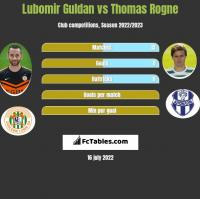 Lubomir Guldan vs Thomas Rogne h2h player stats