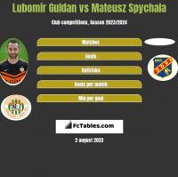 Lubomir Guldan vs Mateusz Spychala h2h player stats