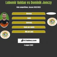 Lubomir Guldan vs Dominik Jonczy h2h player stats