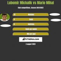Lubomir Michalik vs Mario Mihal h2h player stats