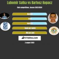 Lubomir Satka vs Bartosz Kopacz h2h player stats