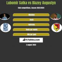 Lubomir Satka vs Blazey Augustyn h2h player stats