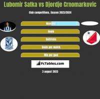 Lubomir Satka vs Djordje Crnomarkovic h2h player stats