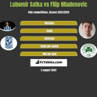Lubomir Satka vs Filip Mladenovic h2h player stats