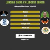 Lubomir Satka vs Lubomir Guldan h2h player stats