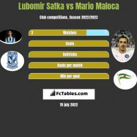 Lubomir Satka vs Mario Maloca h2h player stats