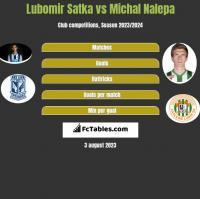 Lubomir Satka vs Michal Nalepa h2h player stats