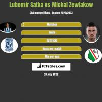 Lubomir Satka vs Michal Zewlakow h2h player stats