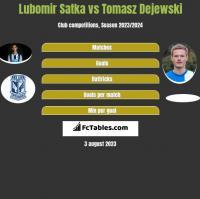 Lubomir Satka vs Tomasz Dejewski h2h player stats