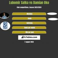 Lubomir Satka vs Damian Oko h2h player stats