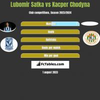 Lubomir Satka vs Kacper Chodyna h2h player stats