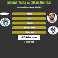 Lubomir Tupta vs Cillian Sheridan h2h player stats