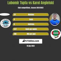 Lubomir Tupta vs Karol Angielski h2h player stats