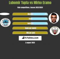 Lubomir Tupta vs Mirko Eramo h2h player stats