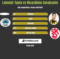 Lubomir Tupta vs Ricardinho Cavalcante h2h player stats