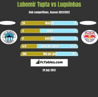 Lubomir Tupta vs Luquinhas h2h player stats