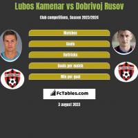 Lubos Kamenar vs Dobrivoj Rusov h2h player stats