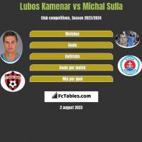 Lubos Kamenar vs Michal Sulla h2h player stats