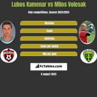 Lubos Kamenar vs Milos Volesak h2h player stats