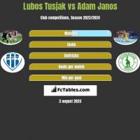 Lubos Tusjak vs Adam Janos h2h player stats