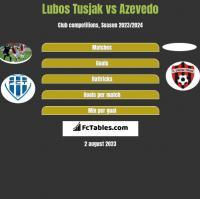 Lubos Tusjak vs Azevedo h2h player stats