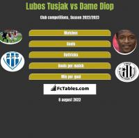 Lubos Tusjak vs Dame Diop h2h player stats