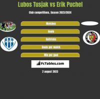 Lubos Tusjak vs Erik Puchel h2h player stats