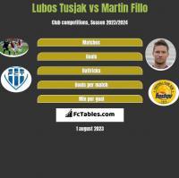 Lubos Tusjak vs Martin Fillo h2h player stats