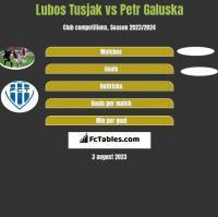 Lubos Tusjak vs Petr Galuska h2h player stats