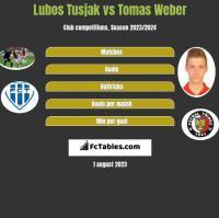 Lubos Tusjak vs Tomas Weber h2h player stats